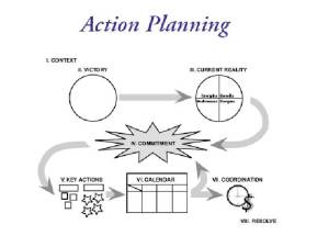 ToP Action Planning method overview